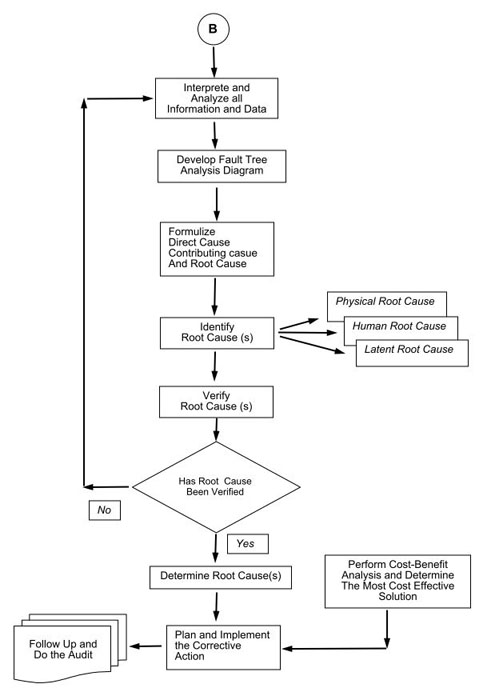 A Typical RCA Flow Chart Source Comprehensive Method To Prevent Re Occurrence Of Equipment Failure