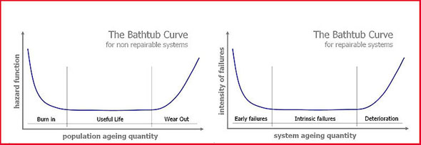 The bathtub curves (a) for non repairable systems and (b) for repairable systems.